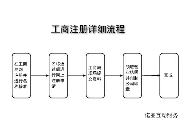 北京注册公司的多少钱